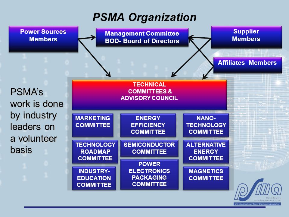 PSMA Organization Management Committee BOD- Board of Directors Management Committee BOD- Board of Directors Power Sources Members Supplier Members Supplier Members Affiliates Members POWER ELECTRONICS PACKAGING COMMITTEE SEMICONDUCTOR COMMITTEE MARKETING COMMITTEE ALTERNATIVE ENERGY COMMITTEE ENERGY EFFICIENCY COMMITTEE INDUSTRY- EDUCATION COMMITTEE TECHNOLOGY ROADMAP COMMITTEE TECHNICAL COMMITTEES & ADVISORY COUNCIL TECHNICAL COMMITTEES & ADVISORY COUNCIL PSMA's work is done by industry leaders on a volunteer basis NANO- TECHNOLOGY COMMITTEE MAGNETICS COMMITTEE MAGNETICS COMMITTEE