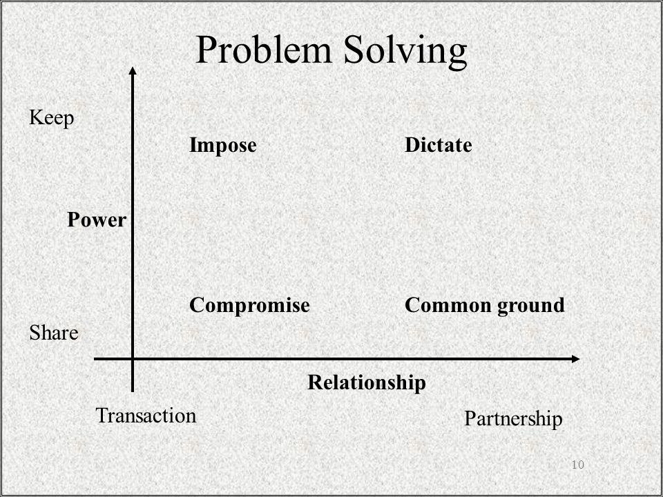10 ImposeDictate CompromiseCommon ground Problem Solving Power Relationship Partnership Transaction Keep Share