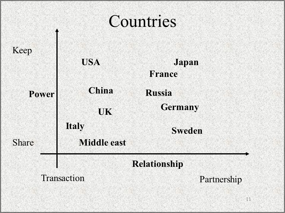 11 USAJapan China Sweden UK Italy Middle east France Russia Germany Countries Power Relationship Partnership Transaction Keep Share