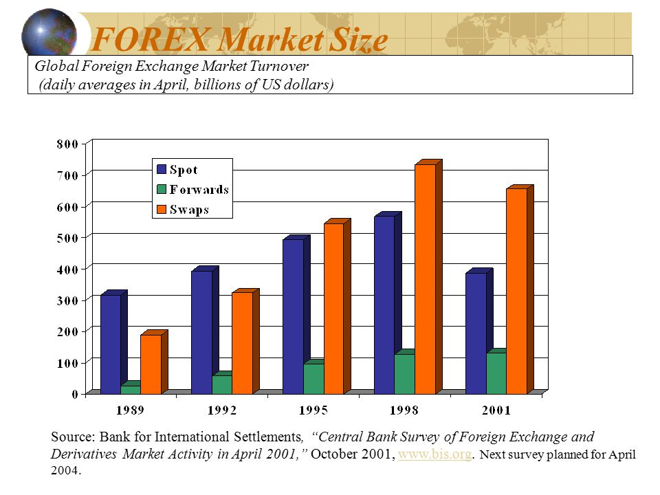 Global Foreign Exchange Market Turnover (daily averages in April, billions of US dollars) Source: Bank for International Settlements, Central Bank Survey of Foreign Exchange and Derivatives Market Activity in April 2001, October 2001, www.bis.org.