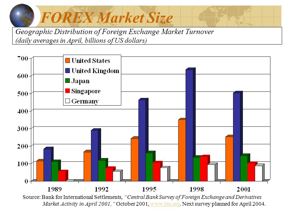 Geographic Distribution of Foreign Exchange Market Turnover (daily averages in April, billions of US dollars) Source: Bank for International Settlements, Central Bank Survey of Foreign Exchange and Derivatives Market Activity in April 2001, October 2001, www.bis.org.