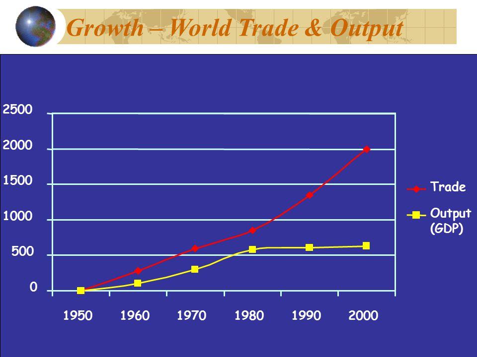 Growth – World Trade & Output 0 500 1000 1500 2000 2500 195019601970198019902000 Trade Output (GDP)