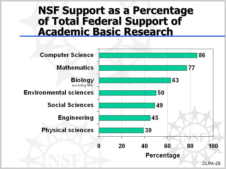 NSF Support as a Percentage of Total Federal Support of Academic Basic Research Percentage (excluding NIH) OLPA-29