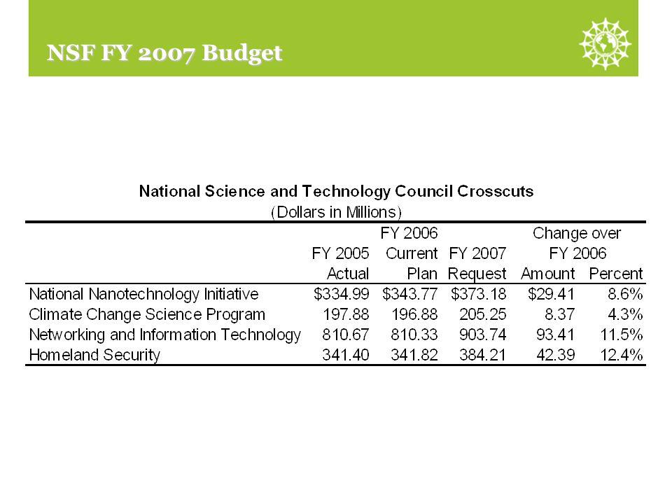 NSF FY 2007 Budget NSTC Crosscuts