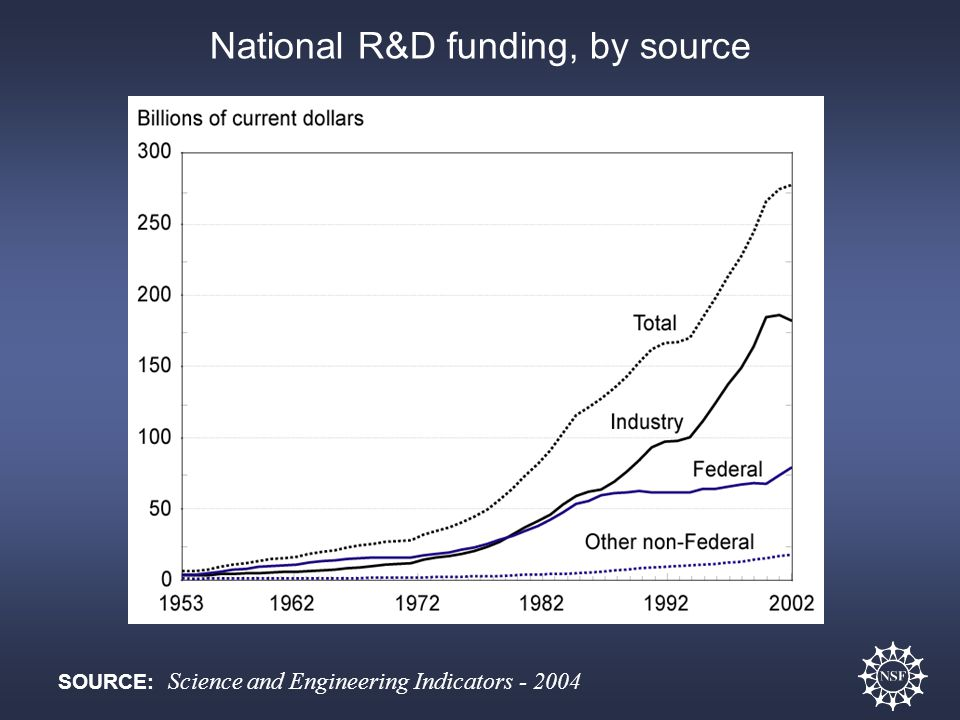 SOURCE: Science and Engineering Indicators - 2004 National R&D funding, by source
