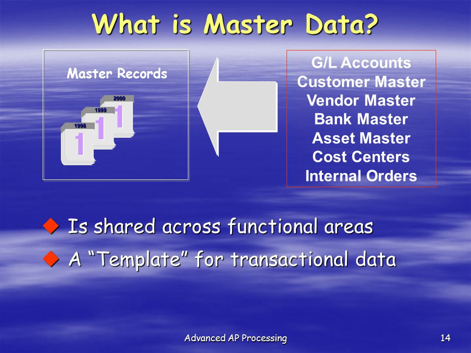 Advanced AP Processing14 Master Records 2000 1999 1998 What is Master Data? G/L Accounts Customer Master Vendor Master Bank Master Asset Master Cost C