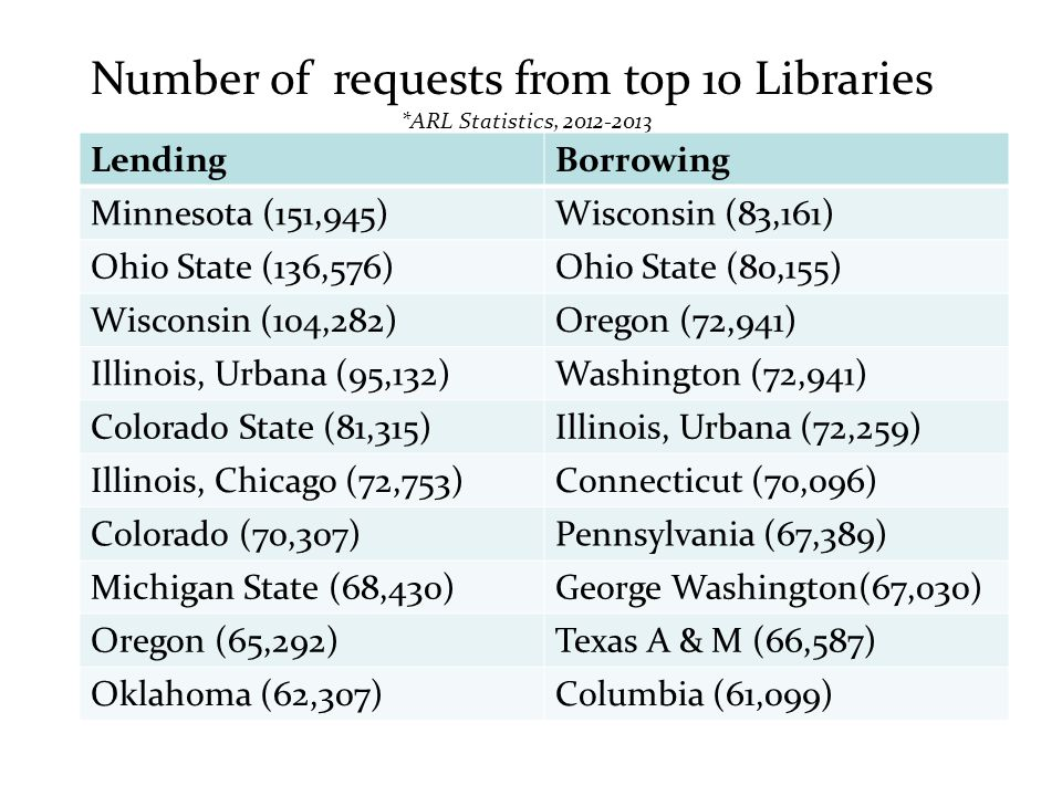 Number of requests from top 10 Libraries *ARL Statistics, 2012-2013 LendingBorrowing Minnesota (151,945)Wisconsin (83,161) Ohio State (136,576)Ohio State (80,155) Wisconsin (104,282)Oregon (72,941) Illinois, Urbana (95,132)Washington (72,941) Colorado State (81,315)Illinois, Urbana (72,259) Illinois, Chicago (72,753)Connecticut (70,096) Colorado (70,307)Pennsylvania (67,389) Michigan State (68,430)George Washington(67,030) Oregon (65,292)Texas A & M (66,587) Oklahoma (62,307)Columbia (61,099)