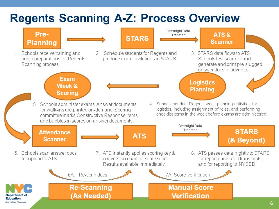 Pre- Planning STARS ATS & Scanner ATS STARS (& Beyond) 1.Schools receive training and begin preparations for Regents Scanning process.