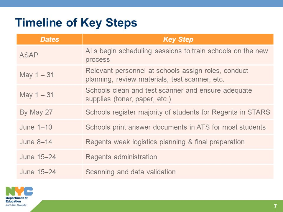 77 Timeline of Key Steps DatesKey Step ASAP ALs begin scheduling sessions to train schools on the new process May 1 – 31 Relevant personnel at schools assign roles, conduct planning, review materials, test scanner, etc.