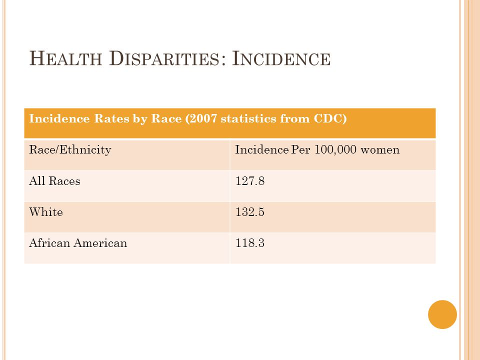 H EALTH D ISPARITIES : I NCIDENCE Incidence Rates by Race (2007 statistics from CDC) Race/EthnicityIncidence Per 100,000 women All Races127.8 White132.5 African American118.3
