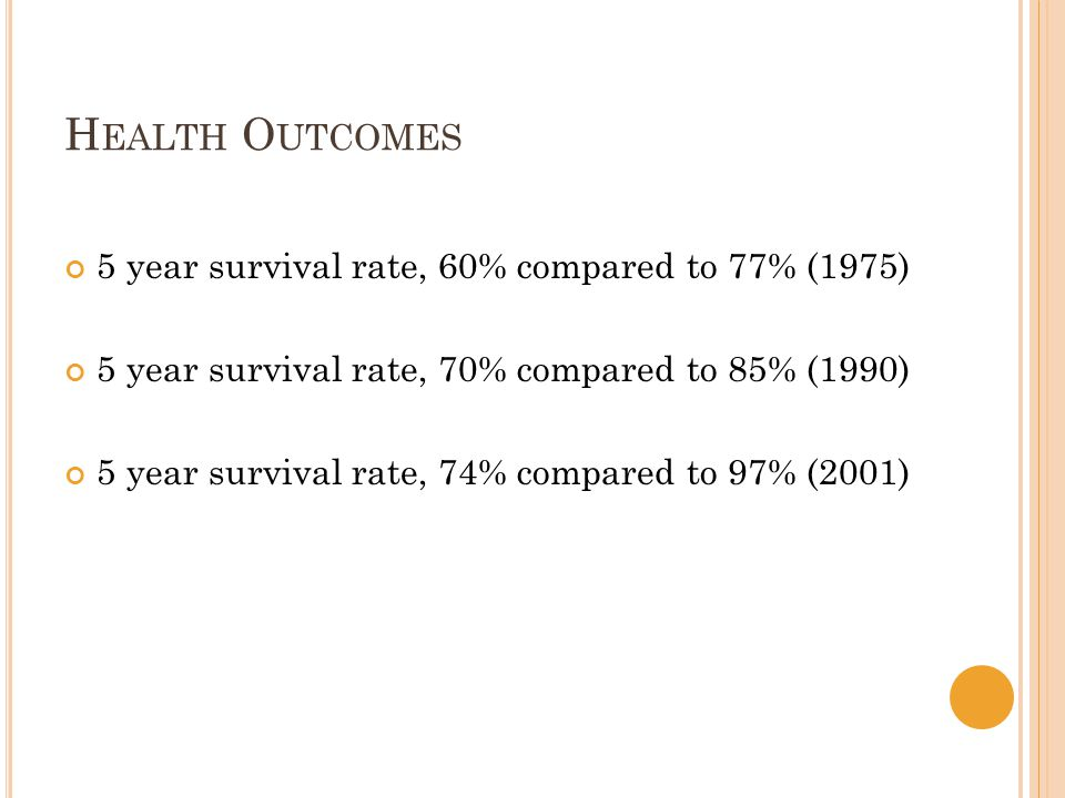 H EALTH O UTCOMES 5 year survival rate, 60% compared to 77% (1975) 5 year survival rate, 70% compared to 85% (1990) 5 year survival rate, 74% compared to 97% (2001)