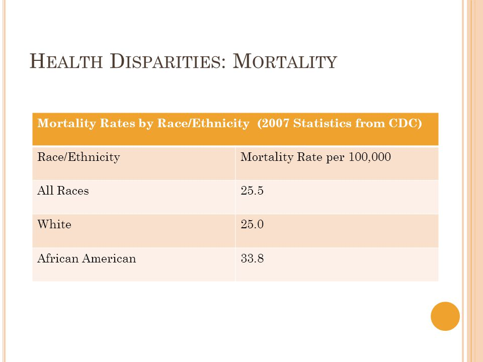 H EALTH D ISPARITIES : M ORTALITY Mortality Rates by Race/Ethnicity (2007 Statistics from CDC) Race/EthnicityMortality Rate per 100,000 All Races25.5 White25.0 African American33.8