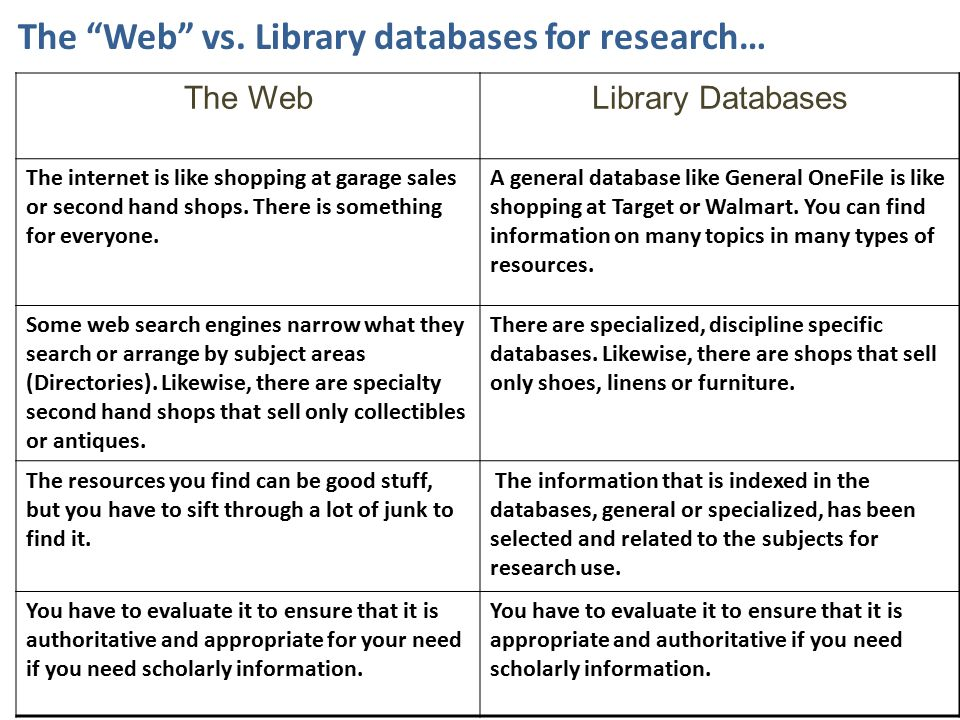 Can you use the free web for research.Yes.