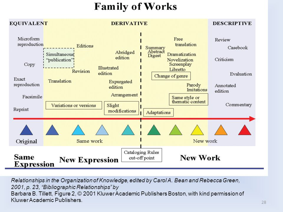 """28 Relationships in the Organization of Knowledge, edited by Carol A. Bean and Rebecca Green, 2001, p. 23, """"Bibliographic Relationships"""" by Barbara B."""