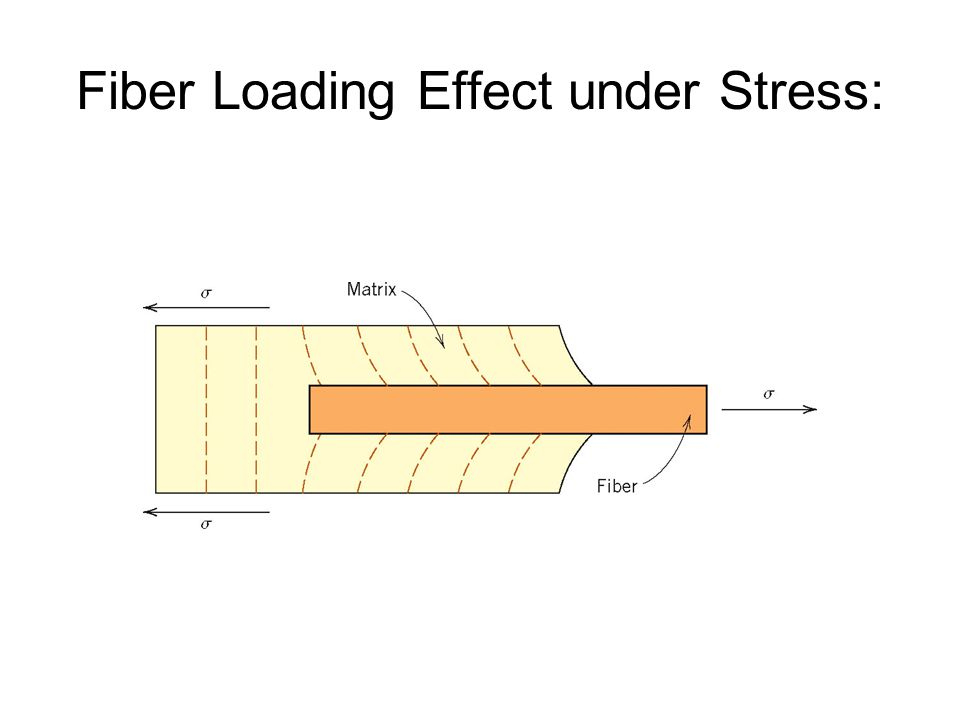 Fiber Loading Effect under Stress: