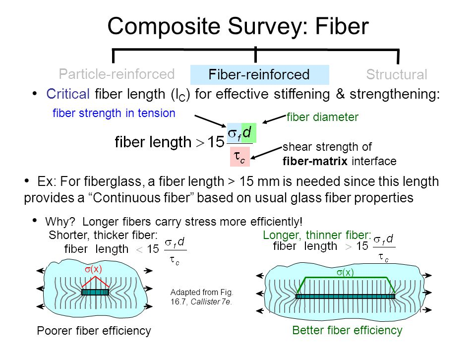 Critical fiber length (l C ) for effective stiffening & strengthening: Ex: For fiberglass, a fiber length > 15 mm is needed since this length provides