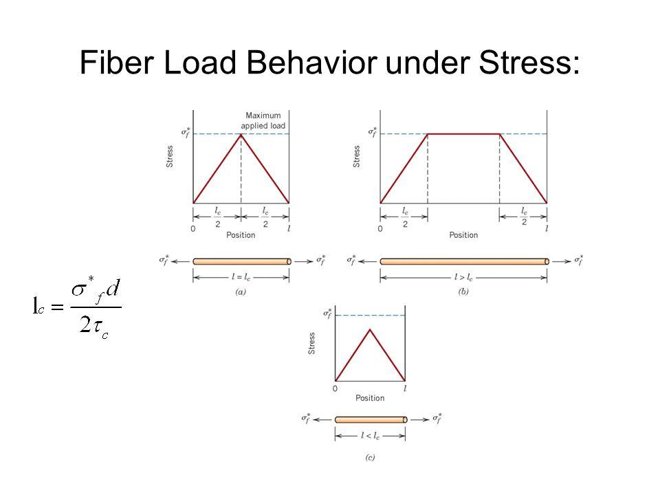 Fiber Load Behavior under Stress:
