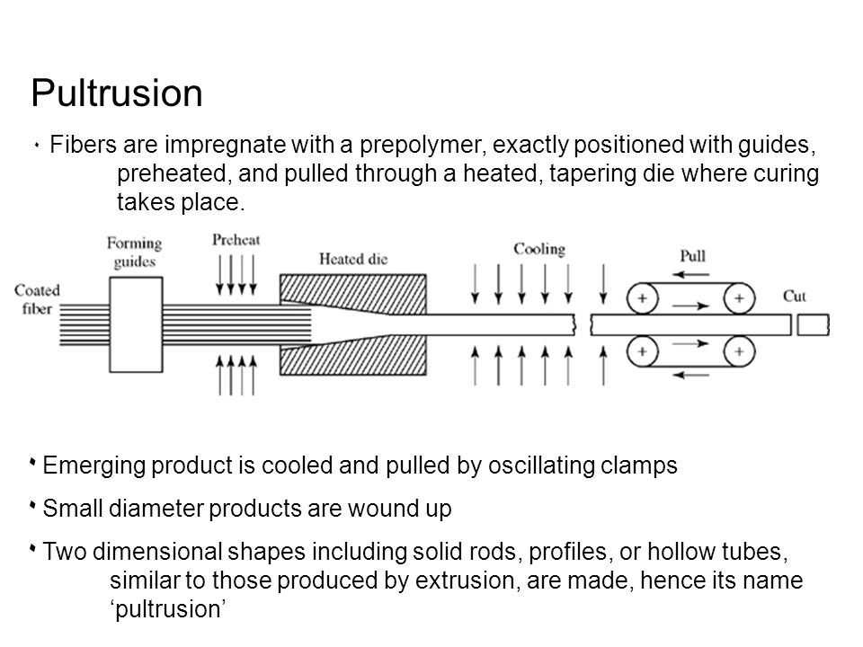 Pultrusion ۰ Fibers are impregnate with a prepolymer, exactly positioned with guides, preheated, and pulled through a heated, tapering die where curin