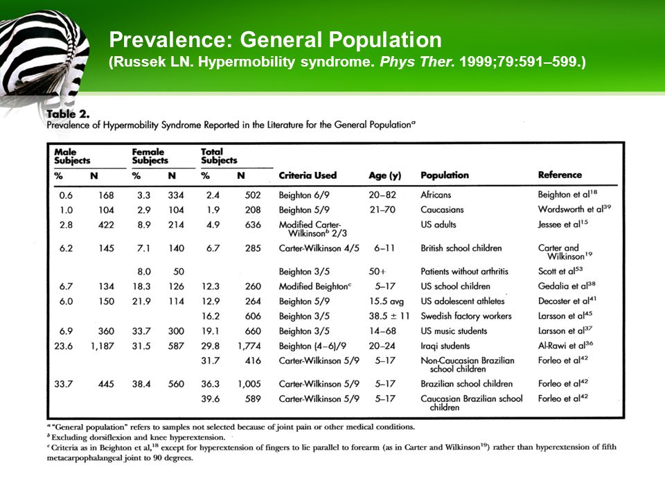 Prevalence: Joint or Muscle Pain (Russek LN. Hypermobility syndrome. Phys Ther. 1999;79:591–599.)
