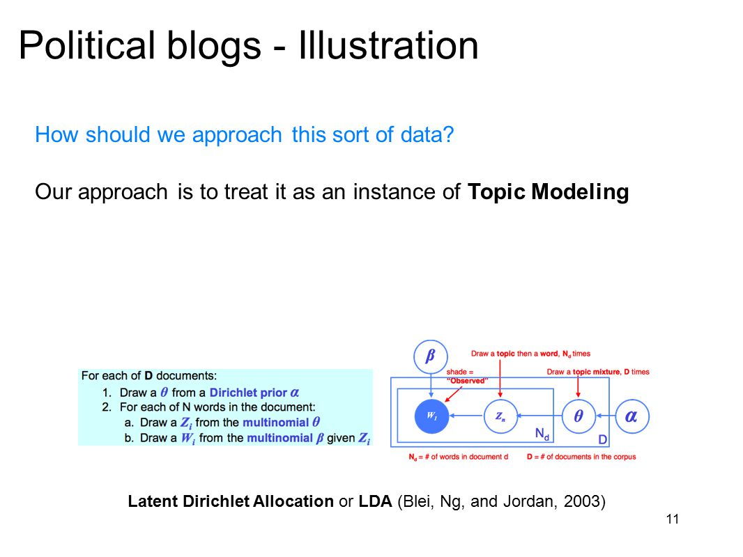 11 Political blogs - Illustration How should we approach this sort of data? Our approach is to treat it as an instance of Topic Modeling Latent Dirich