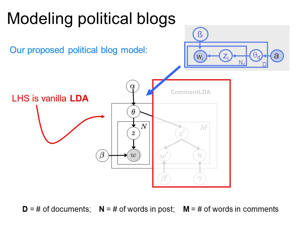 Modeling political blogs Our proposed political blog model: CommentLDA LHS is vanilla LDA a zizi wiwi D dd ß NdNd D = # of documents; N = # of words