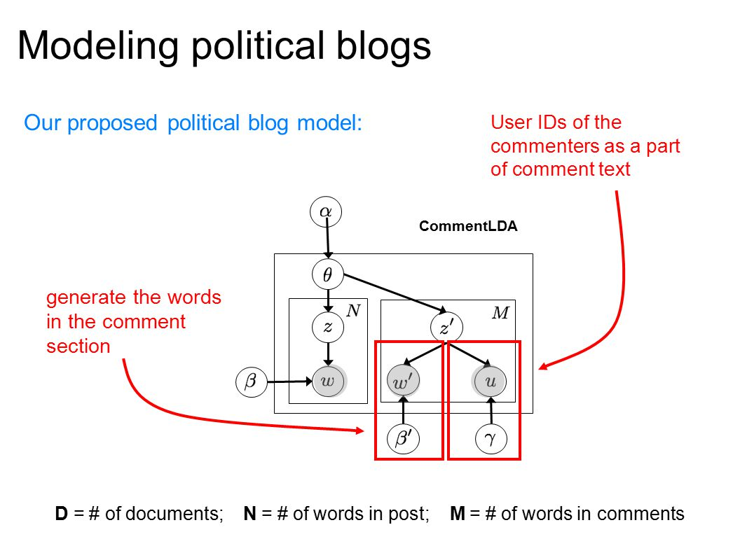 Modeling political blogs Our proposed political blog model: CommentLDA User IDs of the commenters as a part of comment text generate the words in the