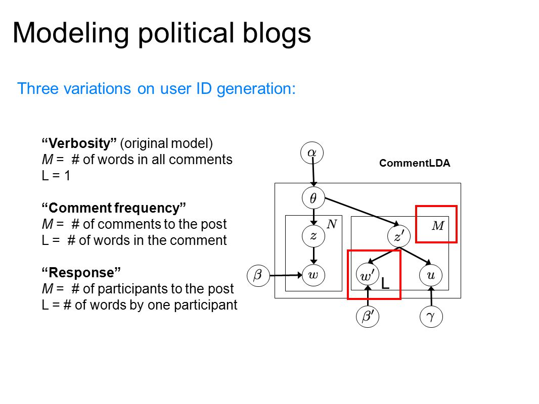 Modeling political blogs Three variations on user ID generation: Verbosity (original model) M = # of words in all comments L = 1 Comment frequency M = # of comments to the post L = # of words in the comment Response M = # of participants to the post L = # of words by one participant CommentLDA L