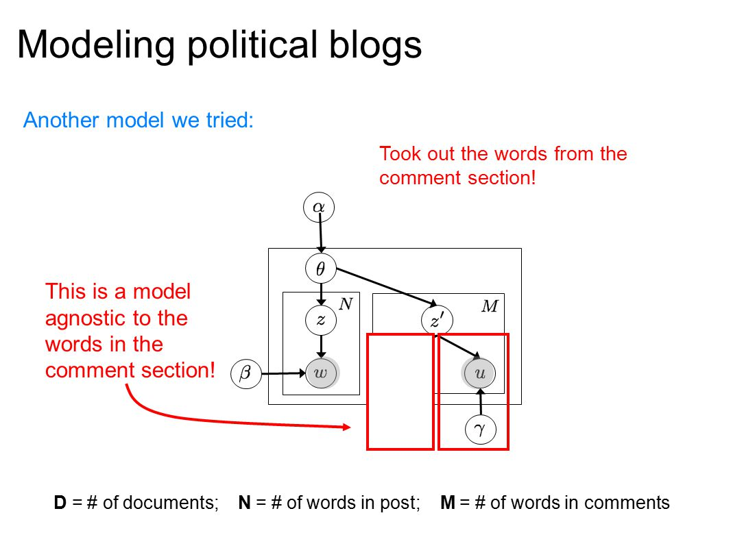 Modeling political blogs Another model we tried: CommentLDA This is a model agnostic to the words in the comment section! D = # of documents; N = # of