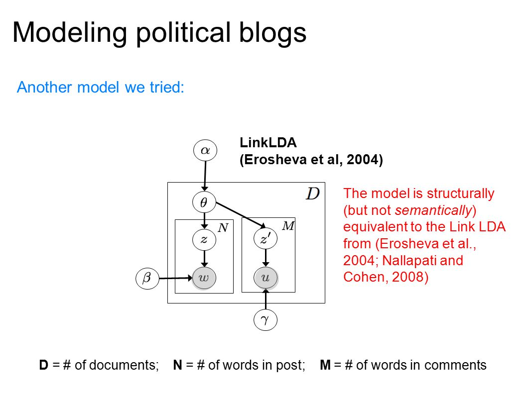 Modeling political blogs Another model we tried: LinkLDA (Erosheva et al, 2004) The model is structurally (but not semantically) equivalent to the Link LDA from (Erosheva et al., 2004; Nallapati and Cohen, 2008) D = # of documents; N = # of words in post; M = # of words in comments