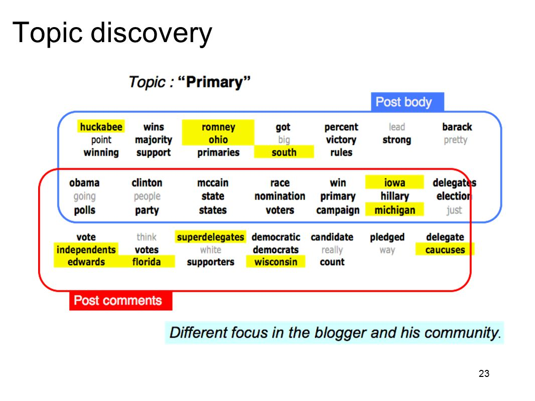 23 Topic discovery
