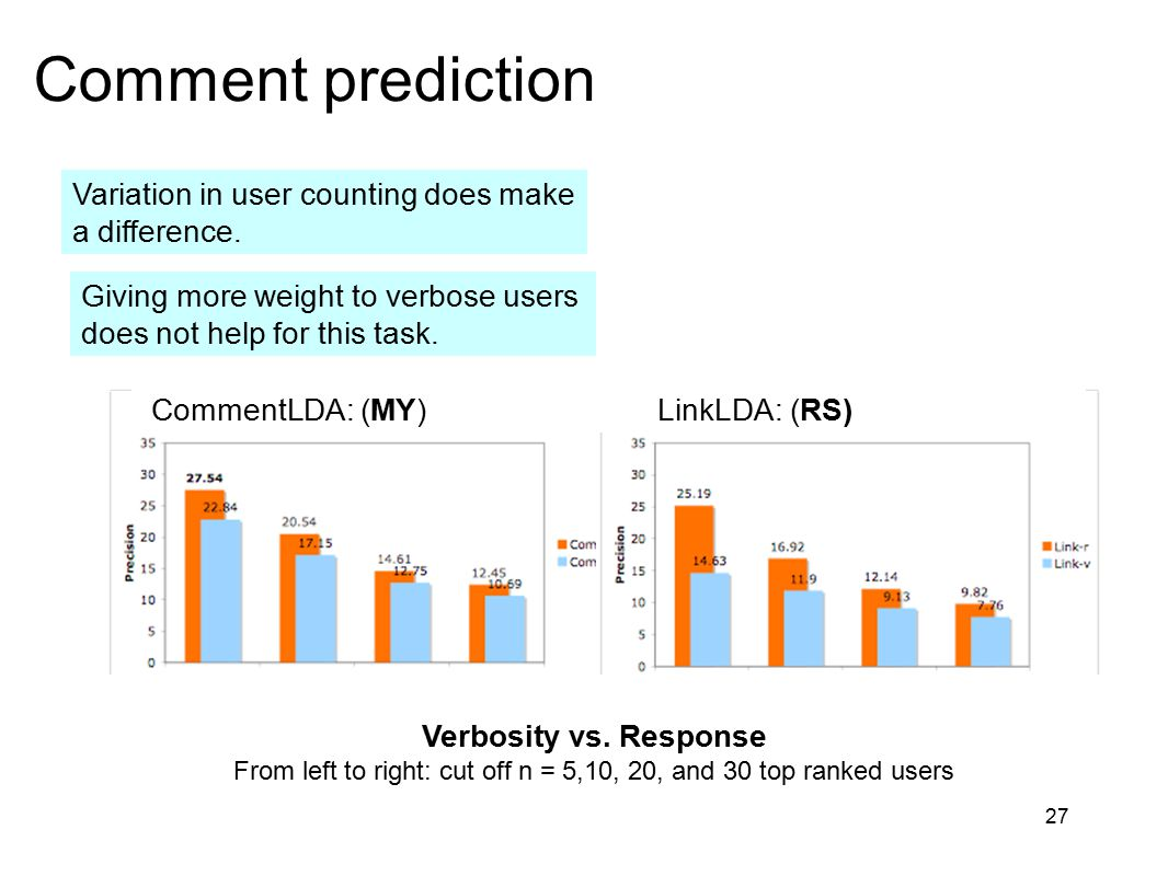 27 Comment prediction Variation in user counting does make a difference. Giving more weight to verbose users does not help for this task. CommentLDA: