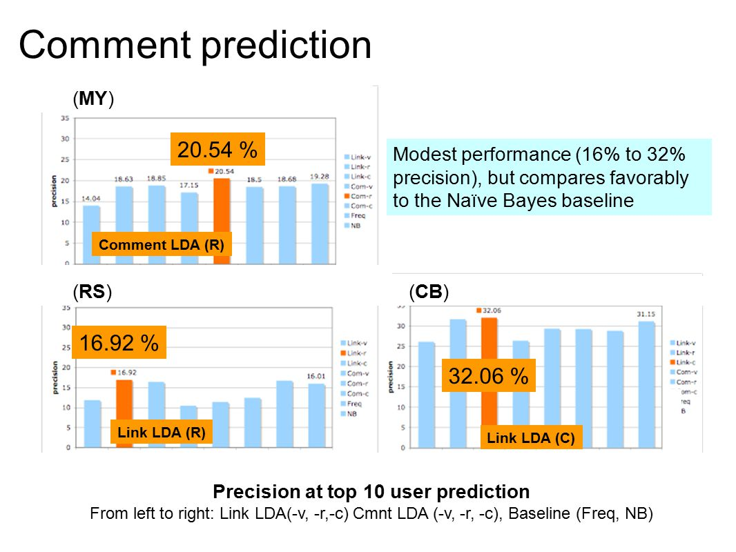 34 Modest performance (16% to 32% precision), but compares favorably to the Naïve Bayes baseline Comment prediction 20.54 % 16.92 % 32.06 % Comment LDA (R) Link LDA (R) Link LDA (C) Precision at top 10 user prediction From left to right: Link LDA(-v, -r,-c) Cmnt LDA (-v, -r, -c), Baseline (Freq, NB) (CB) (MY) (RS)