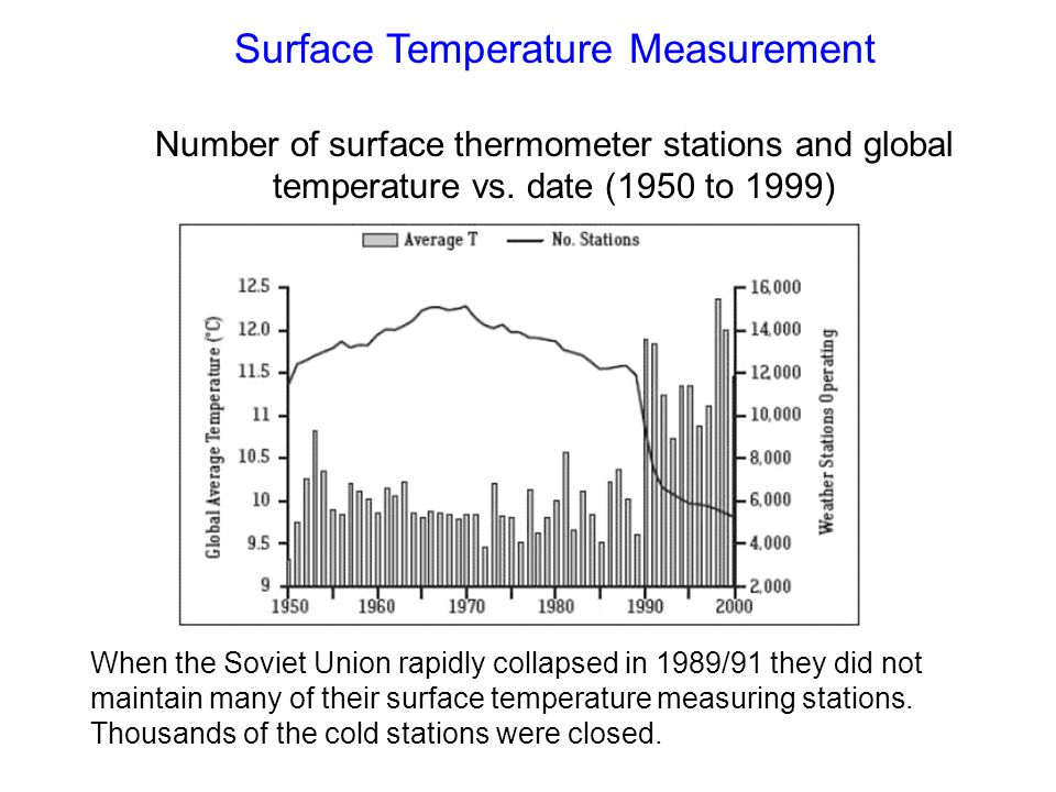 Surface Temperature Measurement Number of surface thermometer stations and global temperature vs.