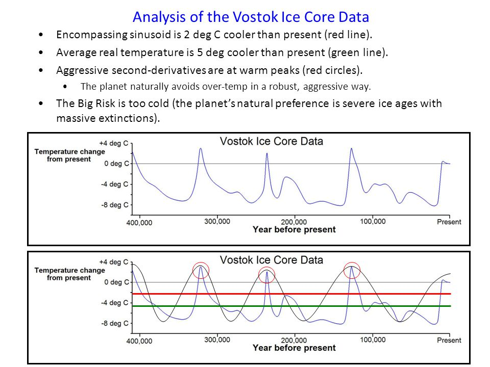Analysis of the Vostok Ice Core Data Encompassing sinusoid is 2 deg C cooler than present (red line).