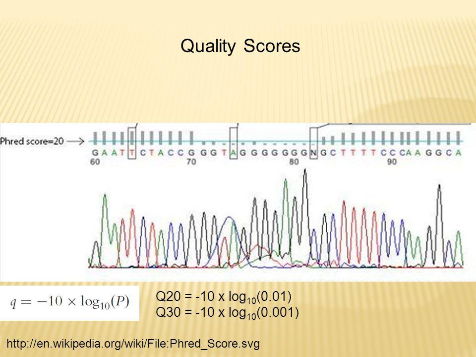 http://en.wikipedia.org/wiki/File:Phred_Score.svg Q20 = -10 x log 10 (0.01) Q30 = -10 x log 10 (0.001) Quality Scores