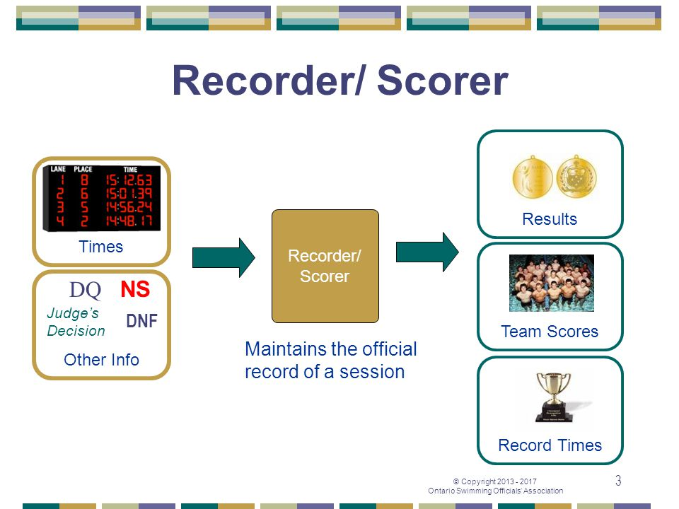 © Copyright 2013 - 2017 Ontario Swimming Officials' Association 3 Times Other Info Recorder/ Scorer Results Team Scores Record Times Recorder/ Scorer