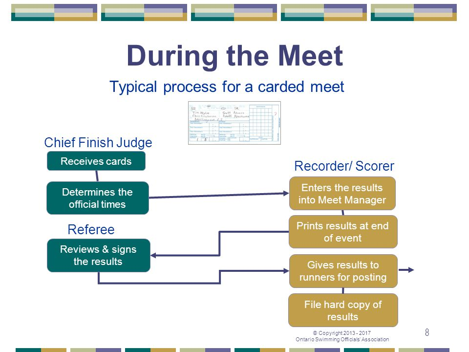 © Copyright 2013 - 2017 Ontario Swimming Officials' Association 8 Chief Finish Judge Recorder/ Scorer Typical process for a carded meet Determines the