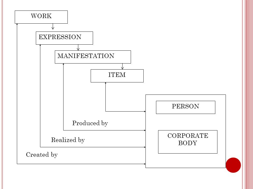 R ELATED E XPRESSION Scope – a related expression is an expression related to the expression represented by a preferred access point (e.g., a revised version, a translation)