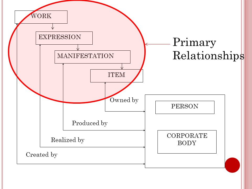WORK EXPRESSION MANIFESTATION ITEM PERSON CORPORATE BODY Produced by Realized by Created by Primary Relationships Owned by