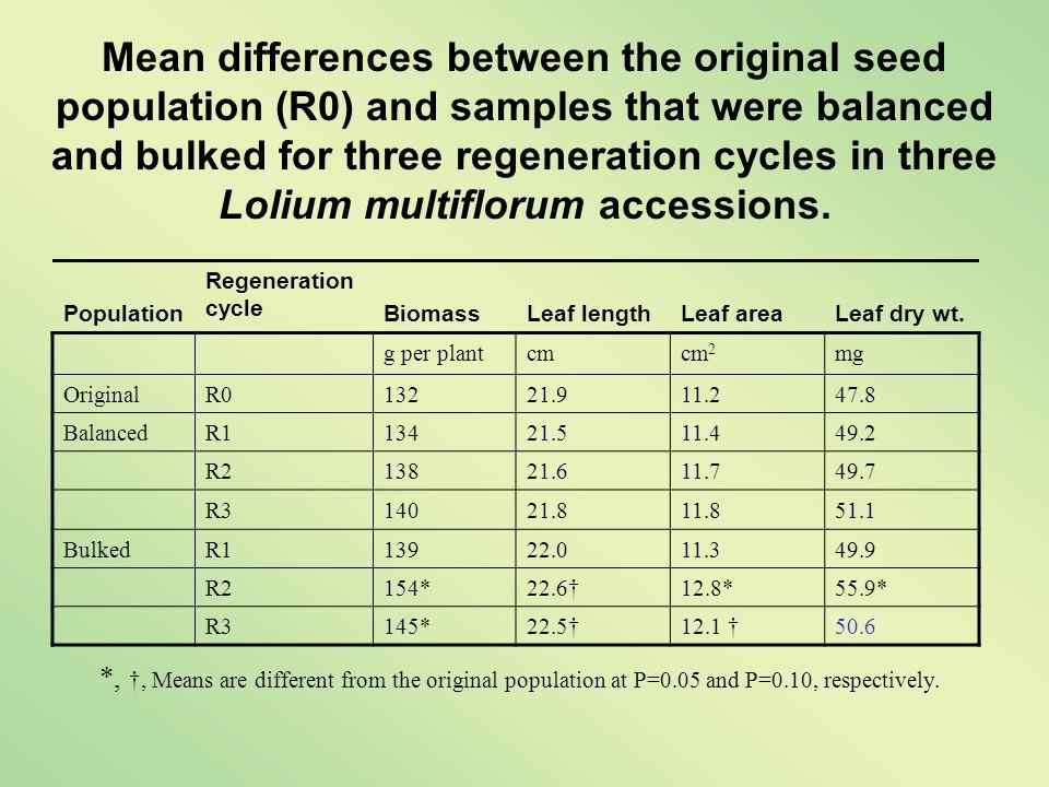Population Regeneration cycle BiomassLeaf lengthLeaf areaLeaf dry wt.