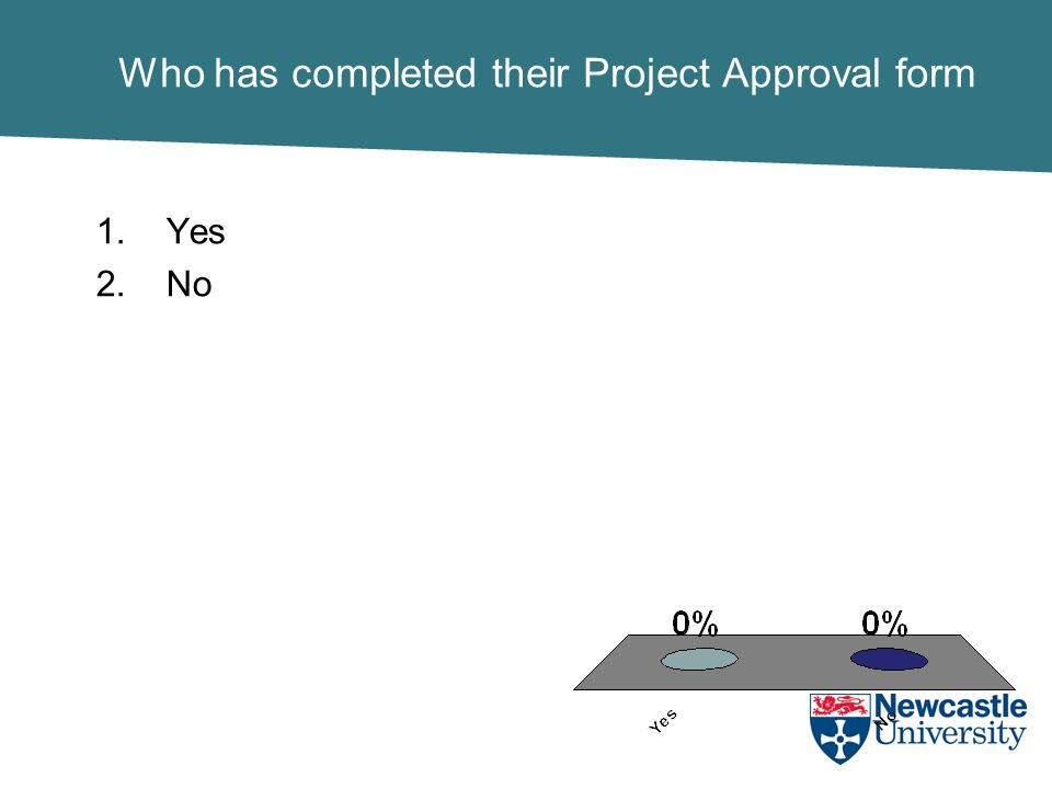 Who has completed their Project Approval form 1.Yes 2.No