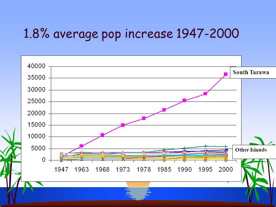 1.8% average pop increase 1947-2000 South Tarawa Other Islands