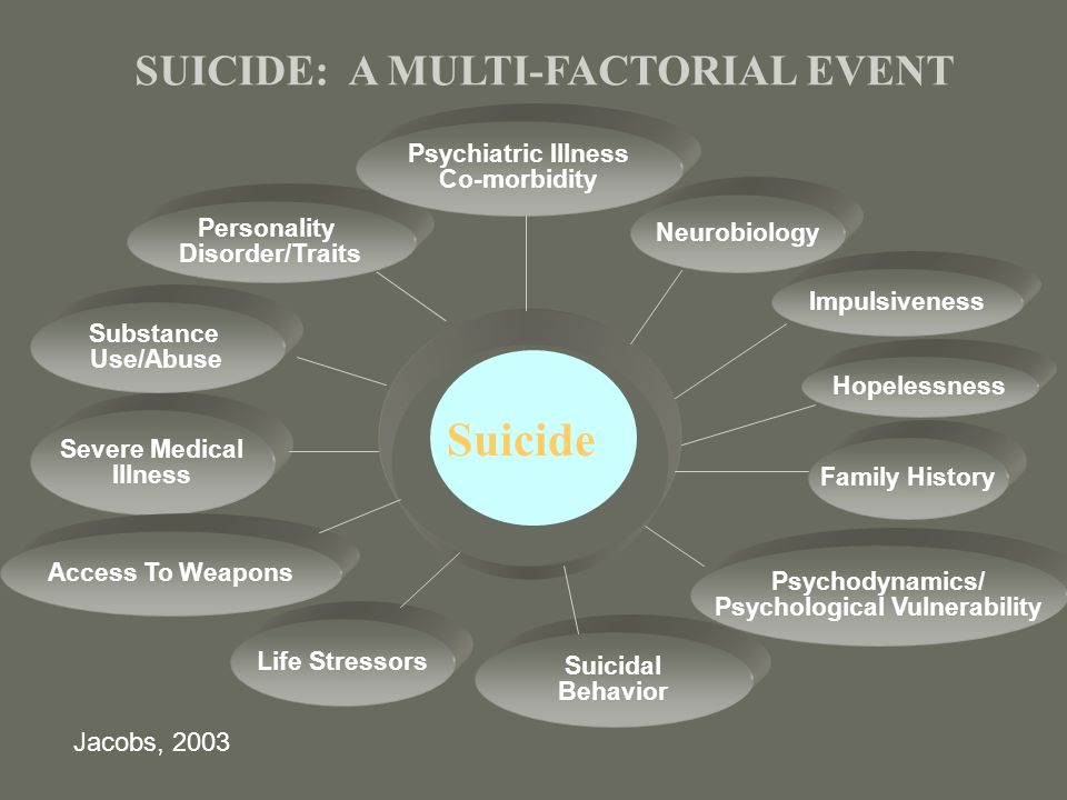 SUICIDE: A MULTI-FACTORIAL EVENT Neurobiology Severe Medical Illness Impulsiveness Access To Weapons Hopelessness Life Stressors Family History Suicidal Behavior Personality Disorder/Traits Psychiatric Illness Co-morbidity Psychodynamics/ Psychological Vulnerability Substance Use/Abuse Suicide Jacobs, 2003