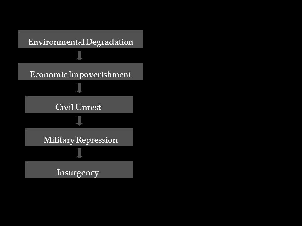 Environmental Degradation Economic Impoverishment Civil Unrest Military Repression Insurgency