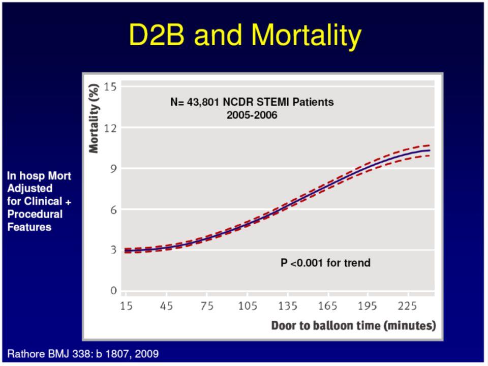 D2N and Mortality McNamara, et al.; American Journal of Cardiology 2007.05.043
