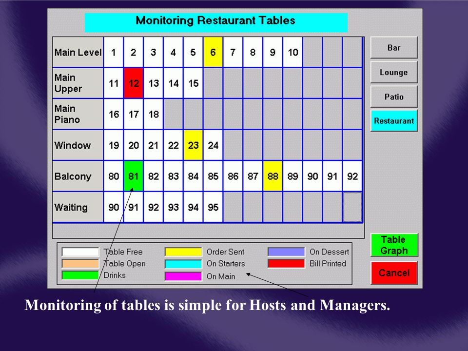 Monitoring of tables is simple for Hosts and Managers.
