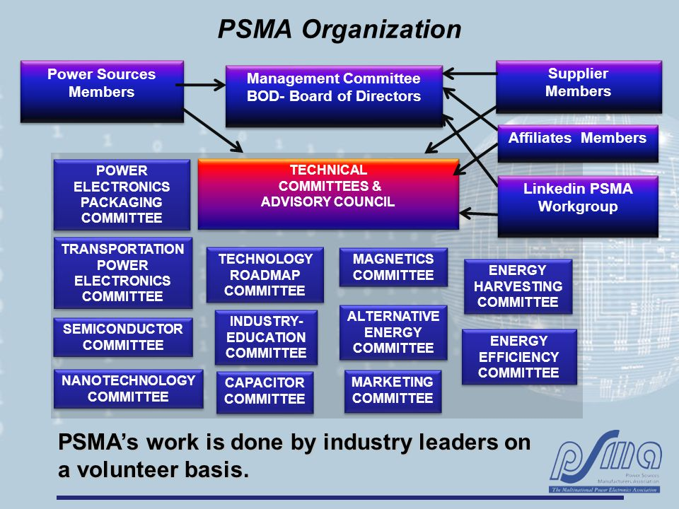 PSMA Organization Management Committee BOD- Board of Directors Management Committee BOD- Board of Directors Power Sources Members Supplier Members Supplier Members Affiliates Members POWER ELECTRONICS PACKAGING COMMITTEE SEMICONDUCTOR COMMITTEE MARKETING COMMITTEE ALTERNATIVE ENERGY COMMITTEE ENERGY EFFICIENCY COMMITTEE INDUSTRY- EDUCATION COMMITTEE TECHNOLOGY ROADMAP COMMITTEE TECHNICAL COMMITTEES & ADVISORY COUNCIL TECHNICAL COMMITTEES & ADVISORY COUNCIL PSMA's work is done by industry leaders on a volunteer basis.