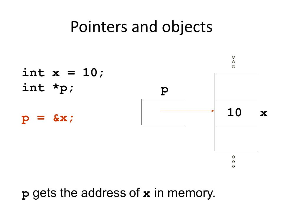Pointers and objects int x = 10; int *p; p = &x; p gets the address of x in memory. p x10
