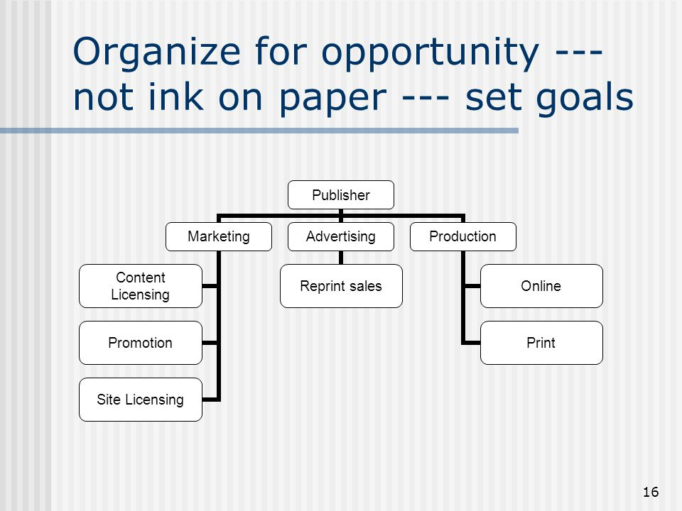 16 Organize for opportunity --- not ink on paper --- set goals Publisher Marketing Content Licensing Promotion Site Licensing Advertising Reprint sale