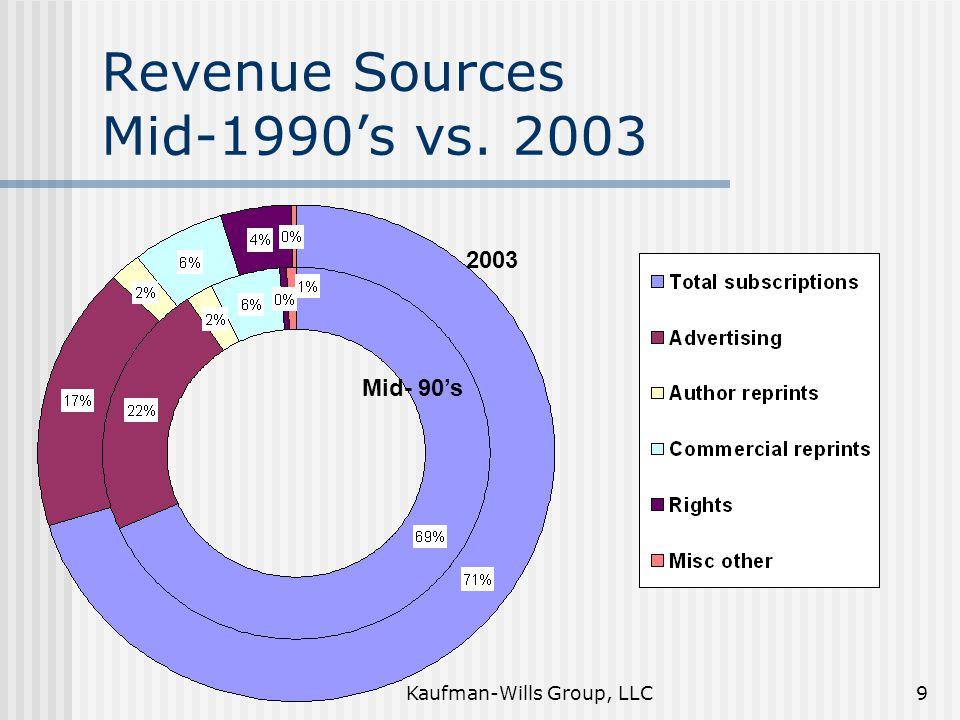 Kaufman-Wills Group, LLC9 Revenue Sources Mid-1990's vs. 2003 2003 Mid- 90's
